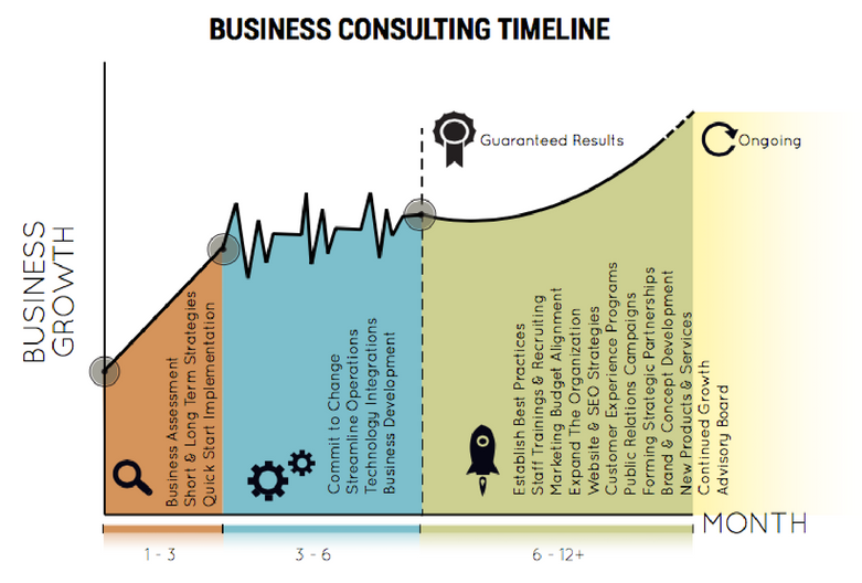 business-consulting-timeline