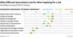 millennial retention