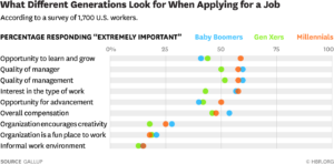 millennials preferences in the workplace