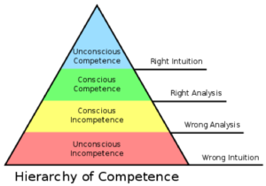 conscious incompetence