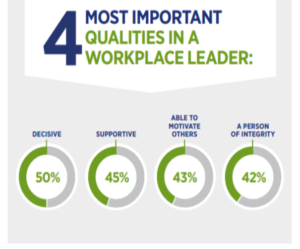 What MIllennials look for in a workplace leader